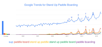 Honu stand up paddleboards